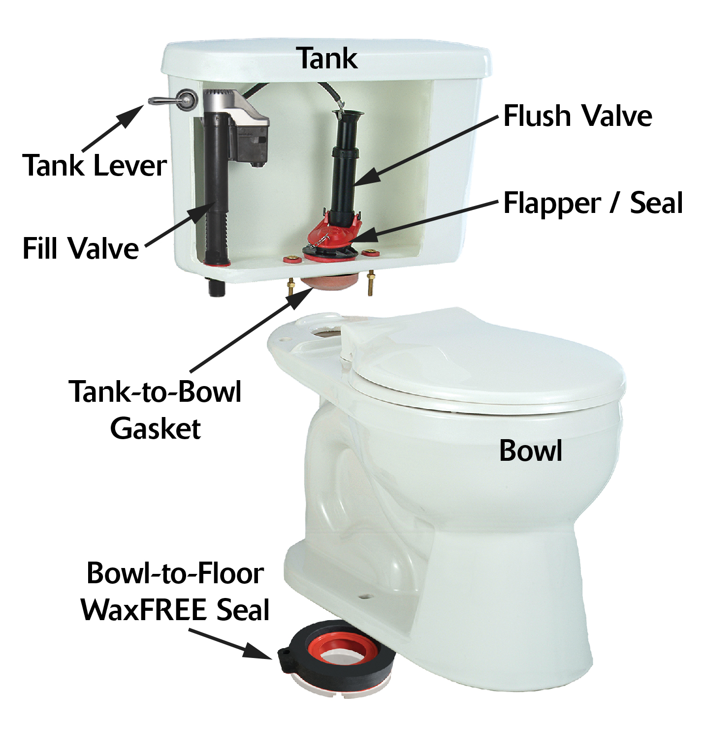 Names of the toilet parts