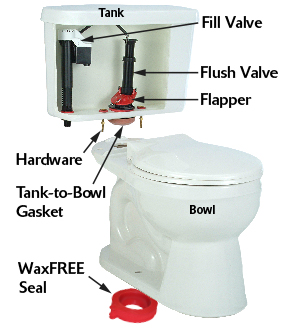 Toilet with location of all replacement partsAnatomy of a Toilet   www korky com. Toilet Bowl Tank Parts. Home Design Ideas